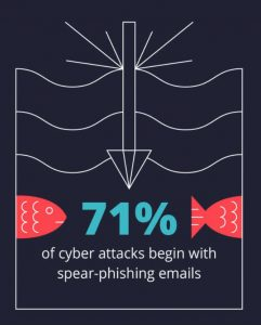 71% of cyber attacks begin with spear-phishing emails