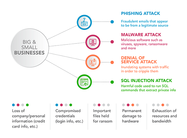 A chart showing different types of attacks.