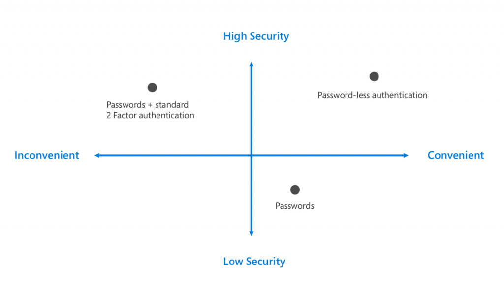 Quadrant diagram showing that passwords plus two-factor authentication is secure but inconvenient, traditional passwords are convenient but insecure, and password-less authentication is both secure and convenient