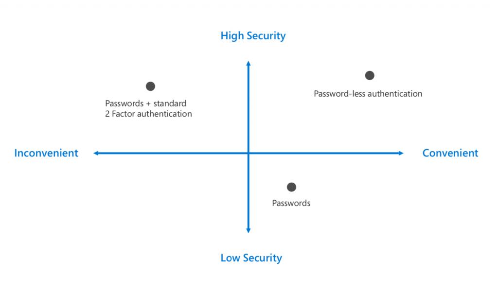 Quadrant diagram showing that passwords plus two-factor authentication is secure but inconvenient, traditional passwords are convenient but insecure, and password-less authentication is both secure and convenient