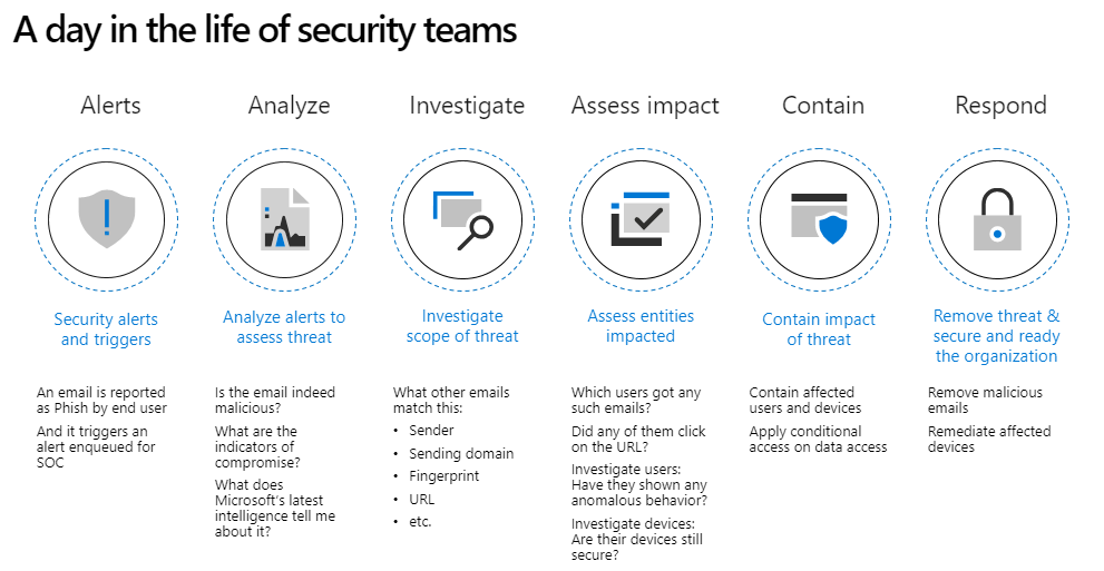 A day in the life of security teams